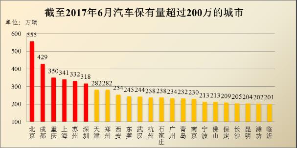 全国机动车保有量达3.04亿辆,23个城市保有量超200万